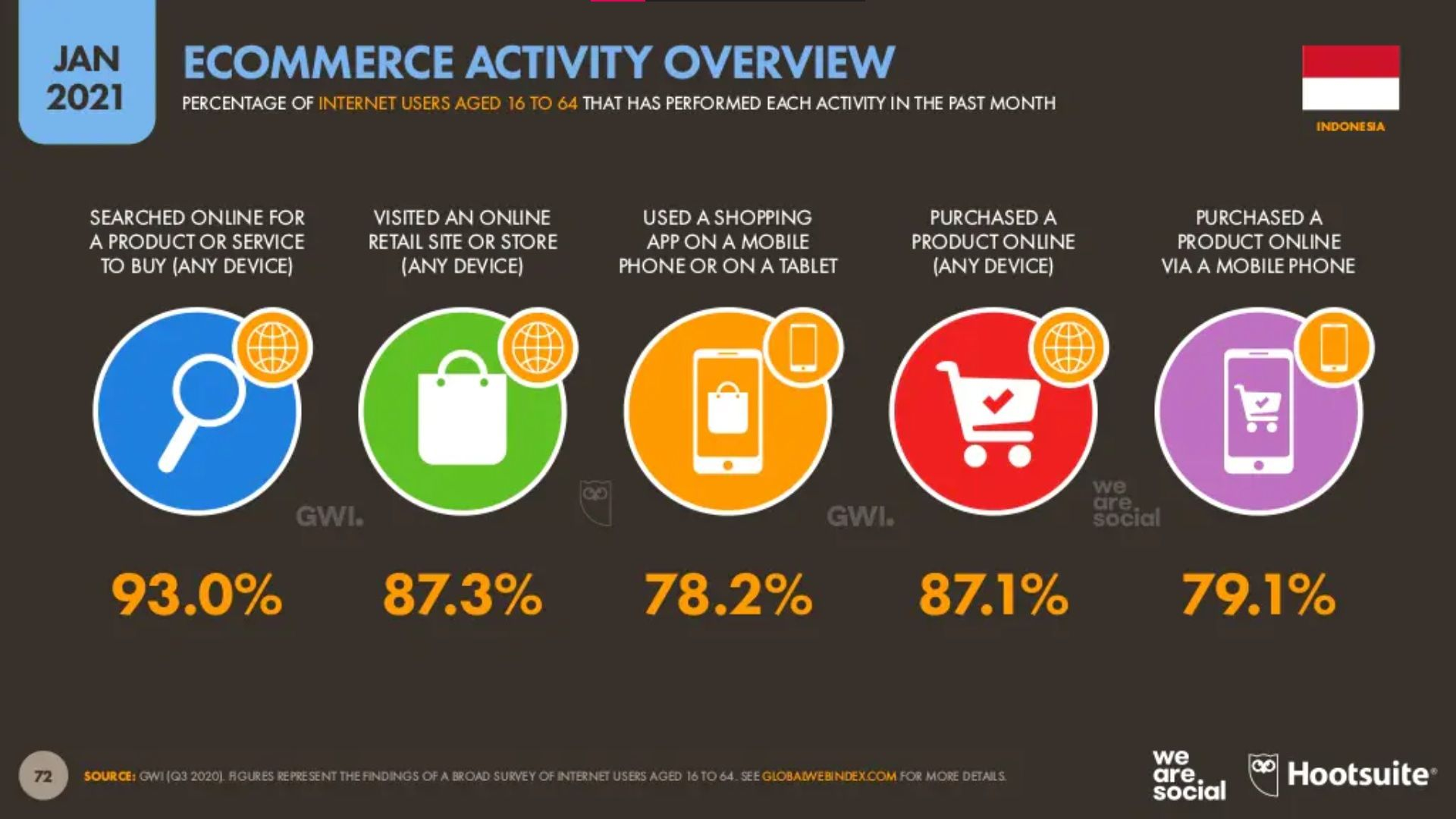 Ecommerce Activity Overview.